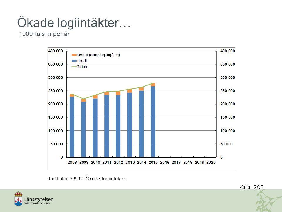 Ökade logiintäkter… 1000-tals kr per år Indikator 5.6.1b Ökade logiintäkter Källa: SCB