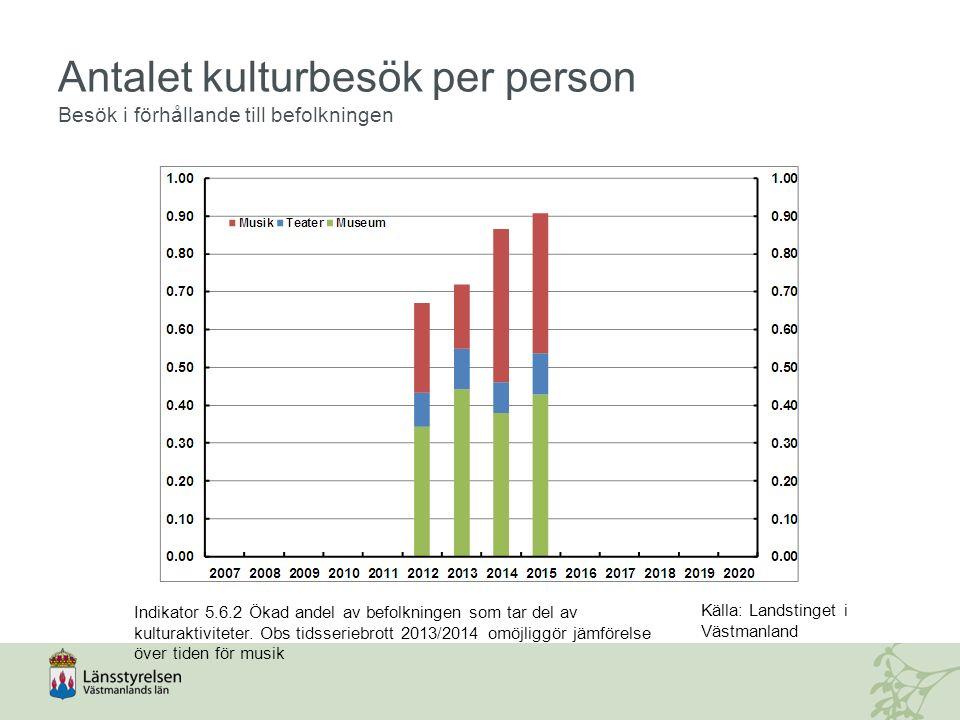 Antalet kulturbesök per person Besök i förhållande till befolkningen Indikator 5.6.2 Ökad andel av befolkningen som tar del av kulturaktiviteter.