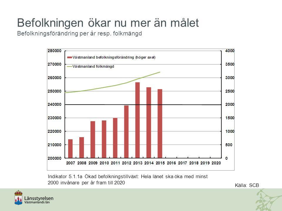 Bostadsbyggandet når inte upp till målet Antalet färdigställda bostäder Indikator 5.1.2a Ökat bostadsbyggande: Hela länets bostads-byggande ska uppgå till minst 1000 bostäder per år fram till 2020 Källa: SCB