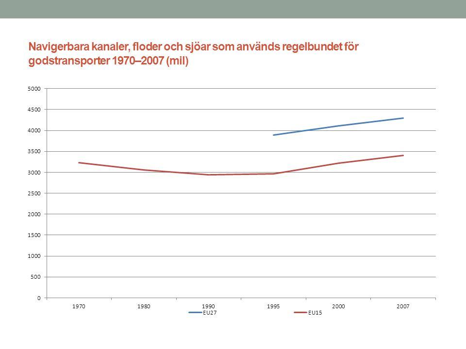 Navigerbara kanaler, floder och sjöar som används regelbundet för godstransporter 1970–2007 (mil)