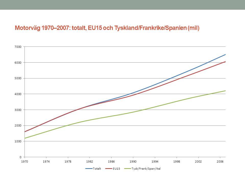 Motorväg 1970–2007: totalt, EU15 och Tyskland/Frankrike/Spanien (mil)
