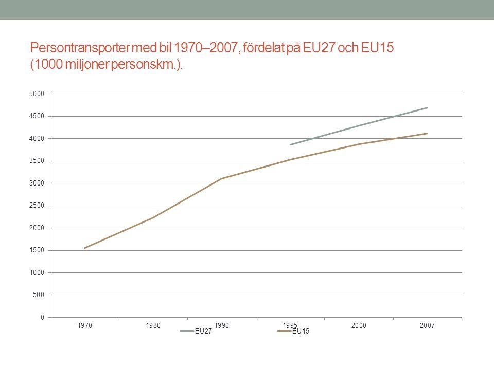 Persontransporter med bil 1970–2007, fördelat på EU27 och EU15 (1000 miljoner personskm.).