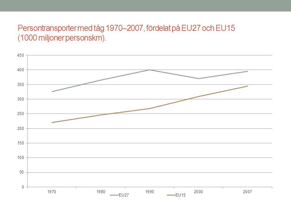 Persontransporter med tåg 1970–2007, fördelat på EU27 och EU15 (1000 miljoner personskm).