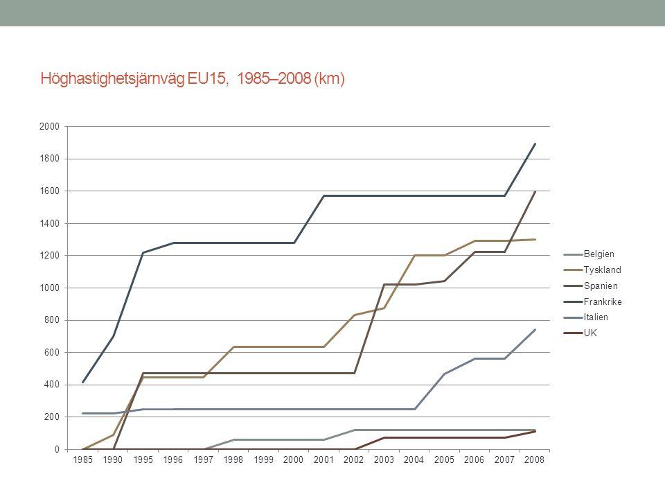 Höghastighetsjärnväg EU15, 1985–2008 (km)