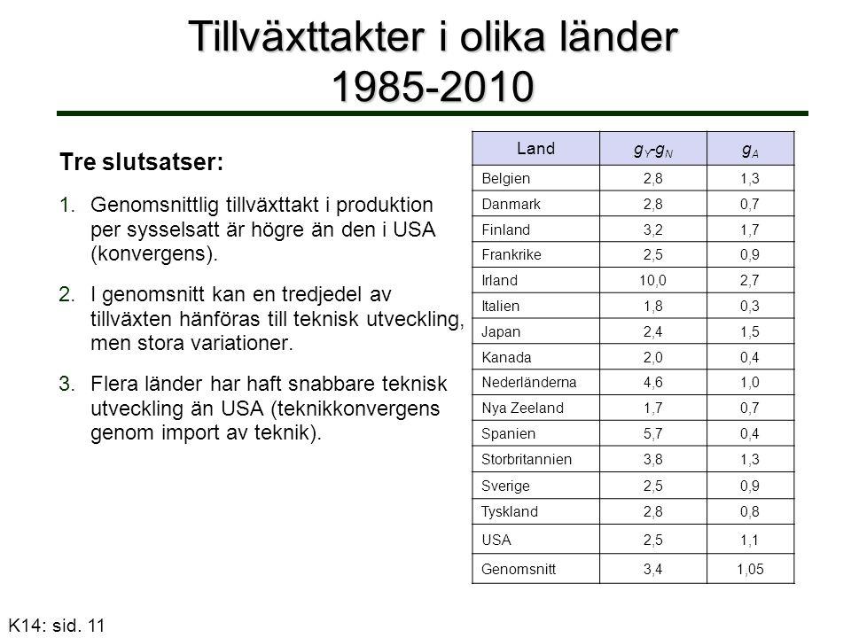 Tillväxttakter i olika länder 1985-2010 Landg Y -g N gAgA Belgien2,81,3 Danmark2,80,7 Finland3,21,7 Frankrike2,50,9 Irland10,02,7 Italien1,80,3 Japan2,41,5 Kanada2,00,4 Nederländerna4,61,0 Nya Zeeland1,70,7 Spanien5,70,4 Storbritannien3,81,3 Sverige2,50,9 Tyskland2,80,8 USA2,51,1 Genomsnitt3,41,05 K14: sid.