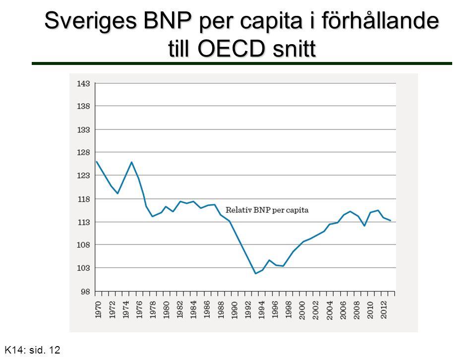 Sveriges BNP per capita i förhållande till OECD snitt K14: sid. 12