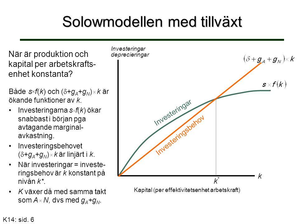 Solowmodellen med tillväxt När är produktion och kapital per arbetskrafts- enhet konstanta? Både s  f(k) och (  +g A +g N )  k är ökande funktioner