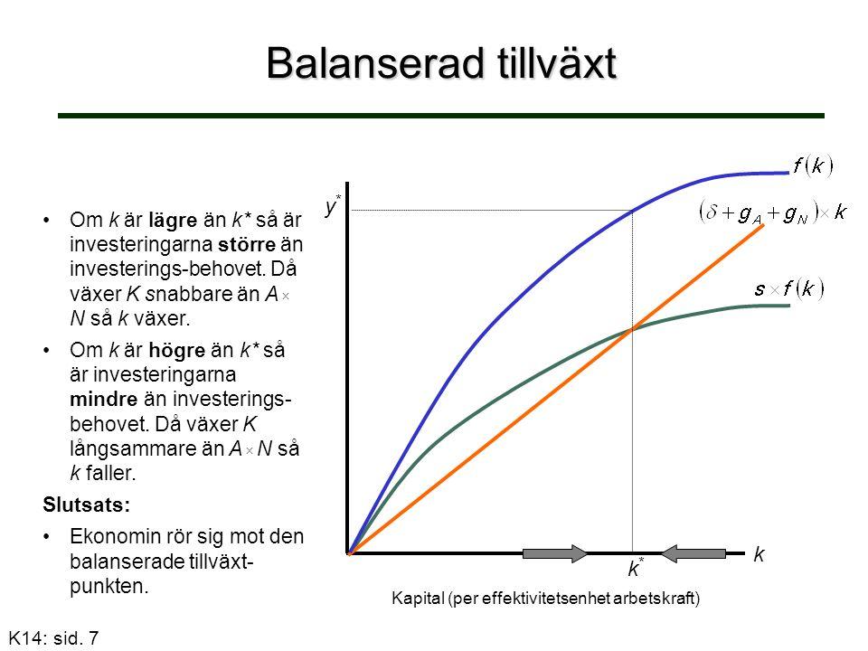 Balanserad tillväxt Om k är lägre än k* så är investeringarna större än investerings-behovet.