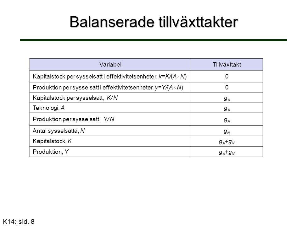 Balanserade tillväxttakter VariabelTillväxttakt Kapitalstock per sysselsatt i effektivitetsenheter, k=K/(A  N)0 Produktion per sysselsatt i effektivi