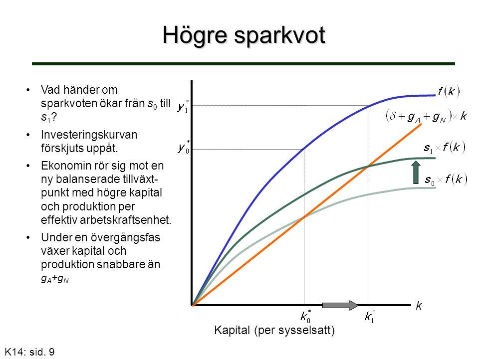 Högre sparkvot Vad händer om sparkvoten ökar från s 0 till s 1 ? Investeringskurvan förskjuts uppåt. Ekonomin rör sig mot en ny balanserade tillväxt-