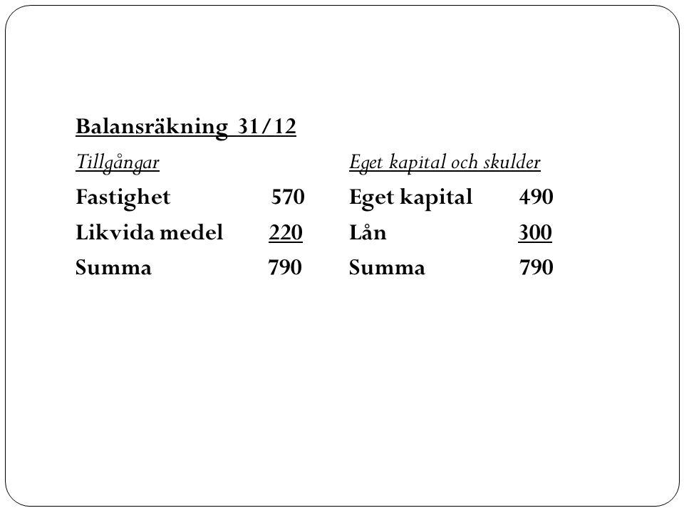 Balansräkning 31/12 TillgångarEget kapital och skulder Fastighet 570Eget kapital 490 Likvida medel 220Lån 300 Summa 790Summa 790