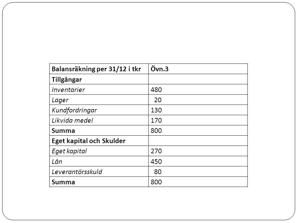 Balansräkning per 31/12 i tkrÖvn.3 Tillgångar Inventarier480 Lager 20 Kundfordringar130 Likvida medel170 Summa800 Eget kapital och Skulder Eget kapital270 Lån450 Leverantörsskuld 80 Summa800