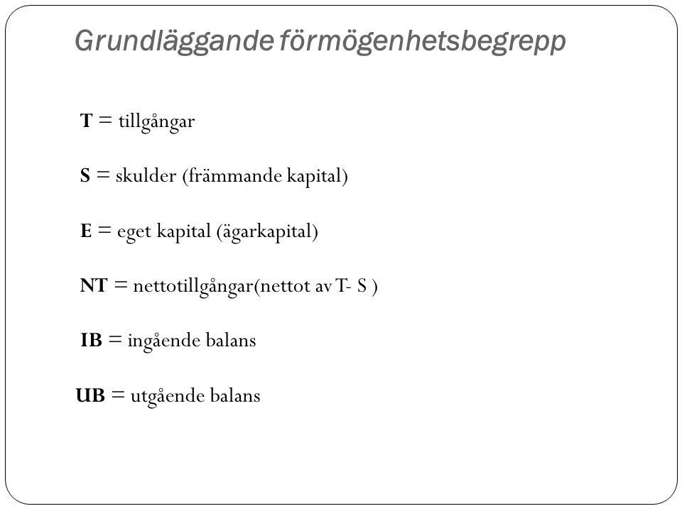 Grundläggande förmögenhetsbegrepp T = tillgångar S = skulder (främmande kapital) E = eget kapital (ägarkapital) NT = nettotillgångar(nettot av T- S ) IB = ingående balans UB = utgående balans