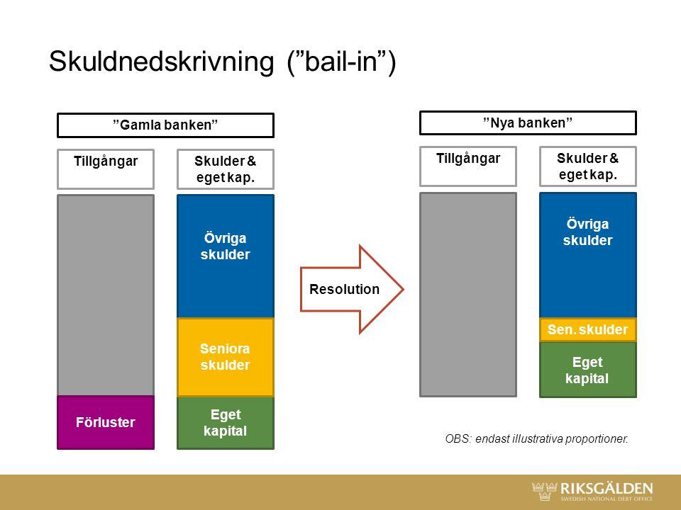 Skuldnedskrivning ( bail-in ) Förluster Övriga skulder Seniora skulder Eget kapital TillgångarSkulder & eget kap.
