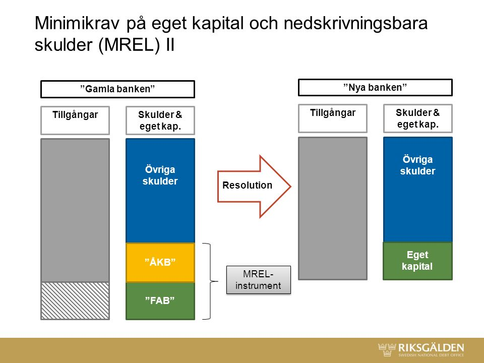 Minimikrav på eget kapital och nedskrivningsbara skulder (MREL) II Övriga skulder ÅKB FAB TillgångarSkulder & eget kap.
