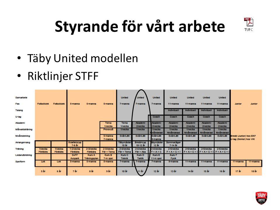 Styrande för vårt arbete Täby United modellen Riktlinjer STFF