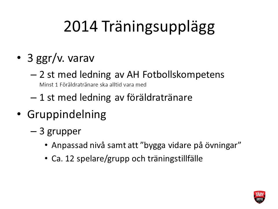 2014 Träningsupplägg 3 ggr/v. varav – 2 st med ledning av AH Fotbollskompetens Minst 1 Föräldratränare ska alltid vara med – 1 st med ledning av föräl