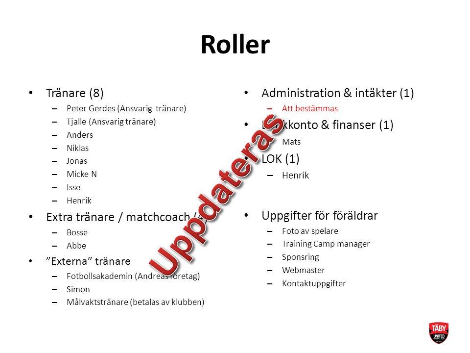 Roller Tränare (8) – Peter Gerdes (Ansvarig tränare) – Tjalle (Ansvarig tränare) – Anders – Niklas – Jonas – Micke N – Isse – Henrik Extra tränare / matchcoach (4) – Bosse – Abbe Externa tränare – Fotbollsakademin (Andreas företag) – Simon – Målvaktstränare (betalas av klubben) Administration & intäkter (1) – Att bestämmas Bankkonto & finanser (1) – Mats LOK (1) – Henrik Uppgifter för föräldrar – Foto av spelare – Training Camp manager – Sponsring – Webmaster – Kontaktuppgifter