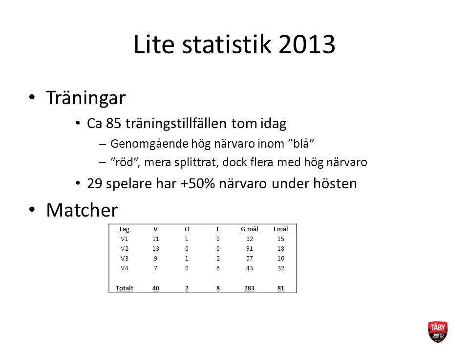 """Lite statistik 2013 Träningar Ca 85 träningstillfällen tom idag – Genomgående hög närvaro inom """"blå"""" – """"röd"""", mera splittrat, dock flera med hög närva"""