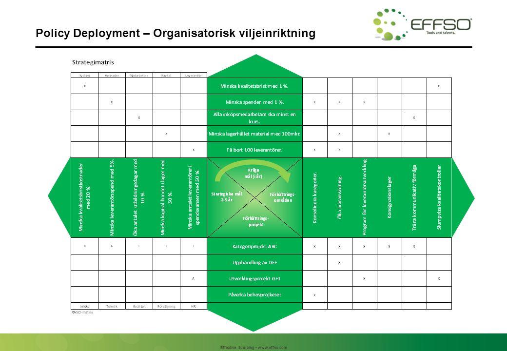 Effective Sourcing www.effso.com Policy Deployment – Organisatorisk viljeinriktning