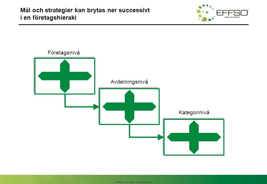Effective Sourcing www.effso.com Mål och strategier kan brytas ner successivt i en företagshieraki Företagsnivå Avdelningsnivå Kategorinivå