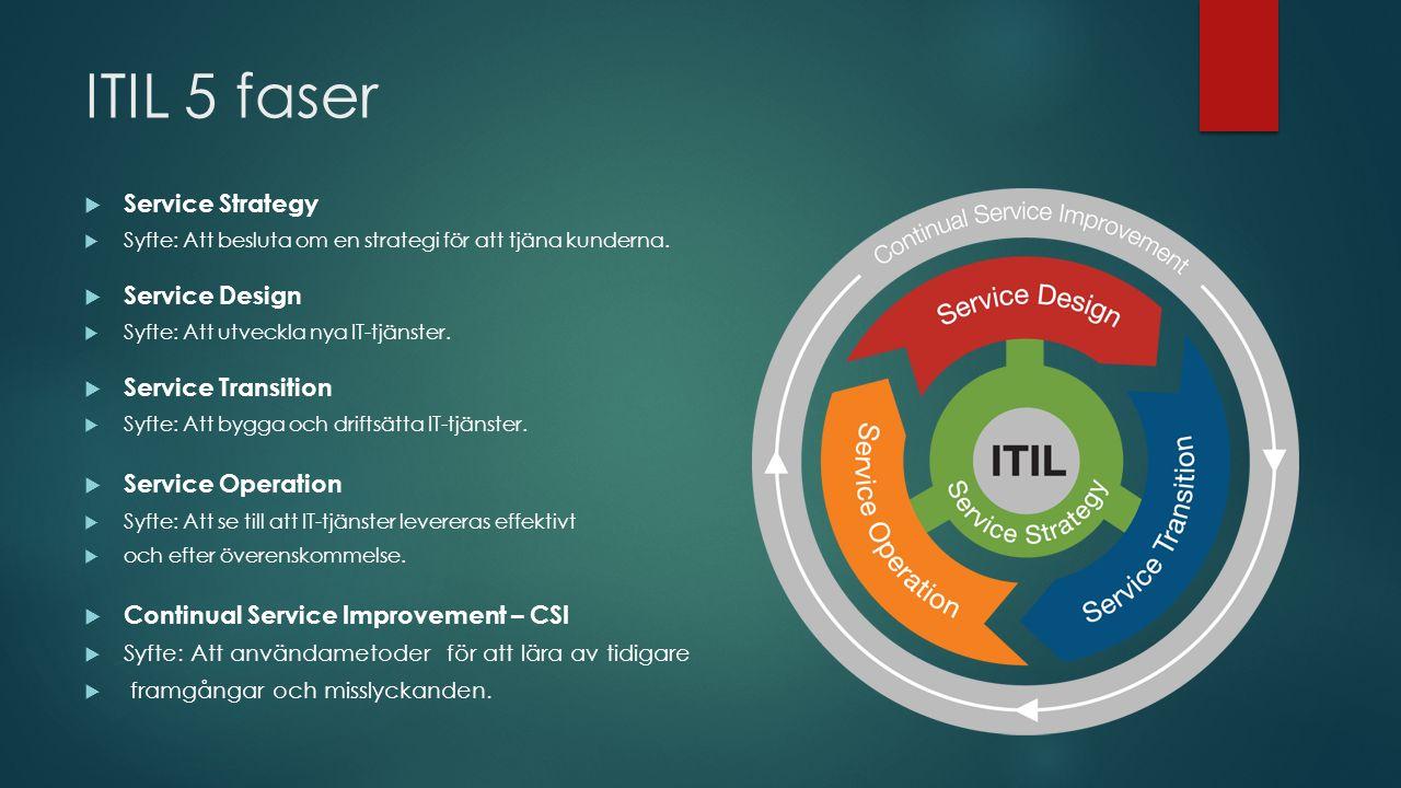 ITIL 5 faser  Service Strategy  Syfte: Att besluta om en strategi för att tjäna kunderna.