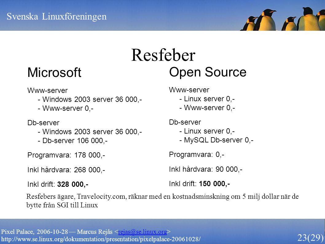 Svenska Linuxföreningen 23 (29) Pixel Palace, 2006-10-28 — Marcus Rejås rejas@se.linux.org http://www.se.linux.org/dokumentation/presentation/pixelpalace-20061028/ Resfeber Microsoft Www-server - Windows 2003 server 36 000,- - Www-server 0,- Db-server - Windows 2003 server 36 000,- - Db-server 106 000,- Programvara: 178 000,- Inkl hårdvara: 268 000,- Inkl drift: 328 000,- Open Source Www-server - Linux server 0,- - Www-server 0,- Db-server - Linux server 0,- - MySQL Db-server 0,- Programvara: 0,- Inkl hårdvara: 90 000,- Inkl drift: 150 000,- Resfebers ägare, Travelocity.com, räknar med en kostnadsminskning om 5 milj dollar när de bytte från SGI till Linux