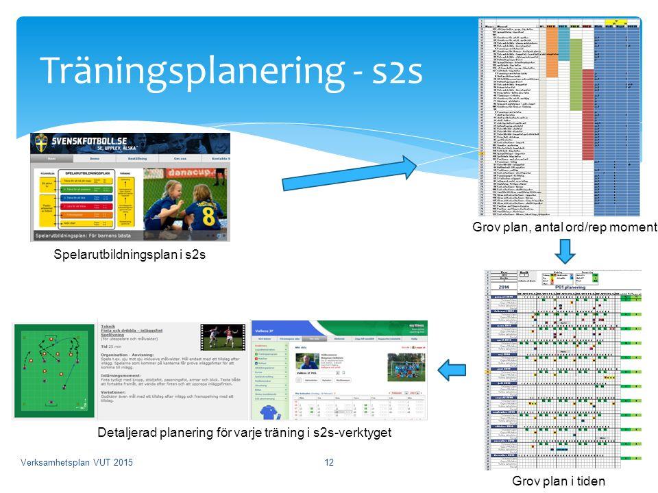 Träningsplanering - s2s Spelarutbildningsplan i s2s Grov plan, antal ord/rep moment Grov plan i tiden Detaljerad planering för varje träning i s2s-verktyget Verksamhetsplan VUT 201512