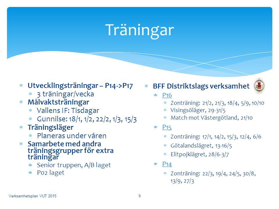 Träningar  Utvecklingsträningar – P14->P17  3 träningar/vecka  Målvaktsträningar  Vallens IF: Tisdagar  Gunnilse: 18/1, 1/2, 22/2, 1/3, 15/3  Träningsläger  Planeras under våren  Samarbete med andra träningsgrupper för extra träningar  Senior truppen, A/B laget  P02 laget  BFF Distriktslags verksamhet  P16 P16  Zonträning: 21/2, 21/3, 18/4, 5/9, 10/10  Visingsöläger, 29-31/5  Match mot Västergötland, 21/10  P15 P15  Zonträning: 17/1, 14/2, 15/3, 12/4, 6/6  Götalandslägret, 13-16/5  Elitpojklägret, 28/6-3/7  P14 P14  Zonträning: 22/3, 19/4, 24/5, 30/8, 13/9, 27/3 Verksamhetsplan VUT 20159