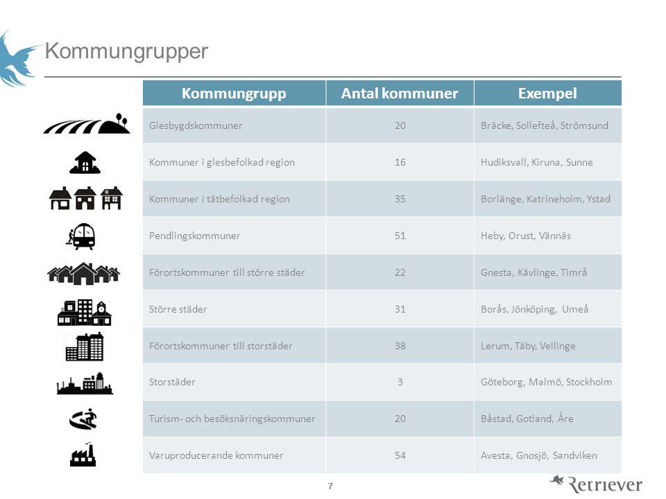 7 Kommungrupper KommungruppAntal kommunerExempel Glesbygdskommuner20Bräcke, Sollefteå, Strömsund Kommuner i glesbefolkad region16Hudiksvall, Kiruna, S