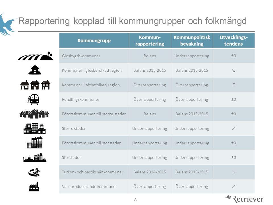 8 Rapportering kopplad till kommungrupper och folkmängd Kommungrupp Kommun- rapportering Kommunpolitisk bevakning Utvecklings- tendens Glesbygdskommun