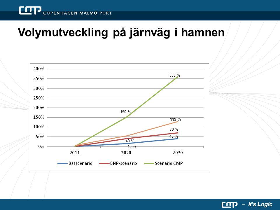 – It's Logic Volymutveckling på järnväg i hamnen 15 % 70 % 40 % 150 % 360 % Skånsk tillväxt 4 %/år 119 % 40 %