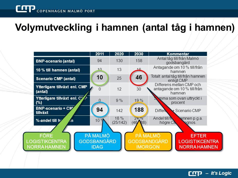 – It's Logic Volymutveckling i hamnen (antal tåg i hamnen) 201120202030Kommentar BNP-scenario (antal) 94130158 Antal tåg till/från Malmö godsbangård 10 % till hamnen (antal) 101316 Antagande om 10 % till/från hamnen Scenario CMP (antal) 10 25 46 Totalt antal tåg till/från hamnen enligt CMP Ytterligare tillväxt enl.
