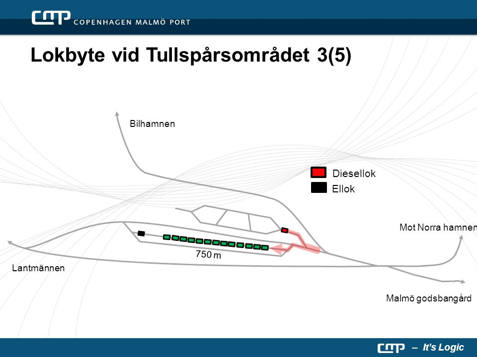 – It's Logic Lokbyte vid Tullspårsområdet 3(5) Malmö godsbangård Bilhamnen Mot Norra hamnen 750 m Lantmännen Diesellok Ellok