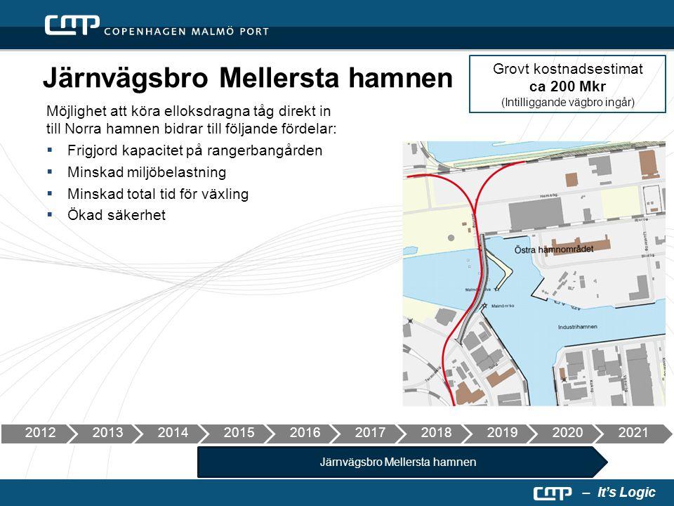 – It's Logic Möjlighet att köra elloksdragna tåg direkt in till Norra hamnen bidrar till följande fördelar:  Frigjord kapacitet på rangerbangården  Minskad miljöbelastning  Minskad total tid för växling  Ökad säkerhet Grovt kostnadsestimat ca 200 Mkr (Intilliggande vägbro ingår) Järnvägsbro Mellersta hamnen 2012201320142015201620172018201920202021 Järnvägsbro Mellersta hamnen