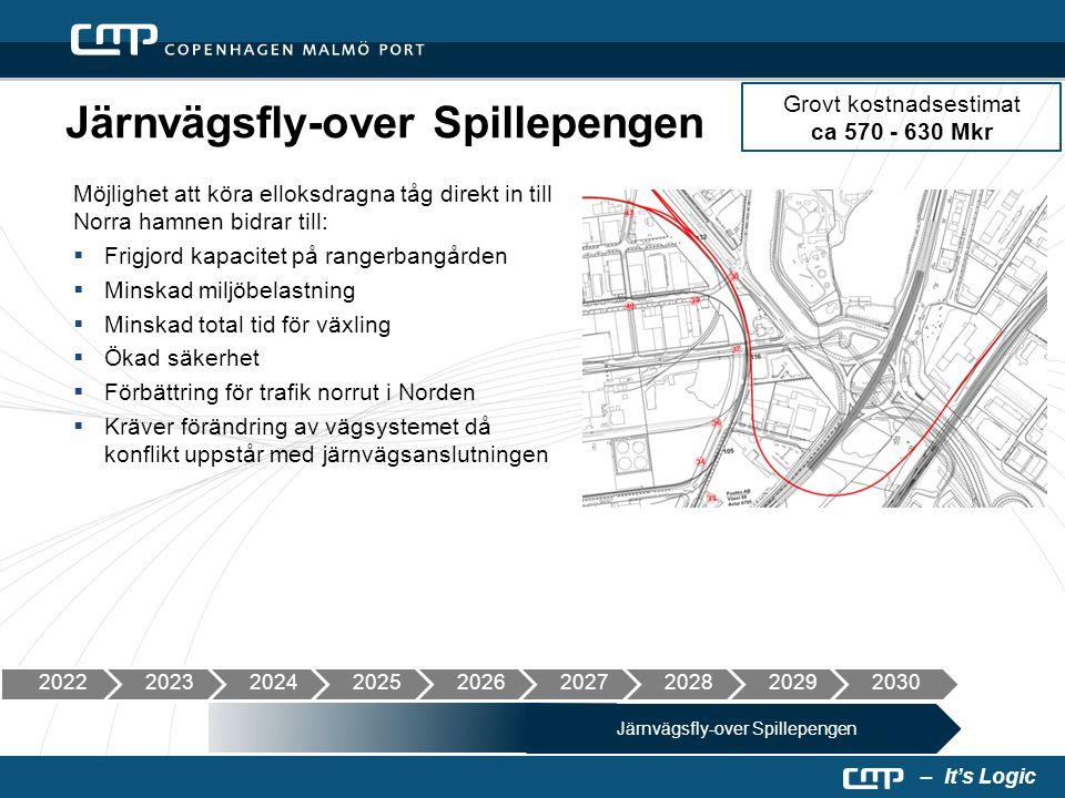 – It's Logic Järnvägsfly-over Spillepengen Möjlighet att köra elloksdragna tåg direkt in till Norra hamnen bidrar till:  Frigjord kapacitet på ranger