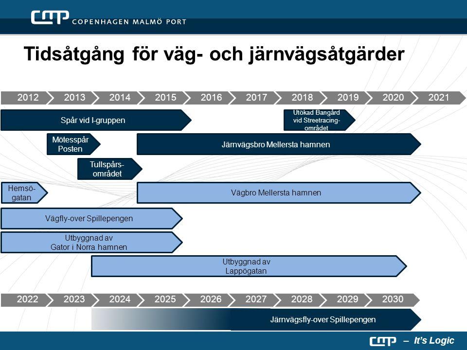 – It's Logic Spår vid I-gruppen Mötesspår Posten Utökad Bangård vid Streetracing- området Järnvägsbro Mellersta hamnen Vägbro Mellersta hamnen Utbyggn
