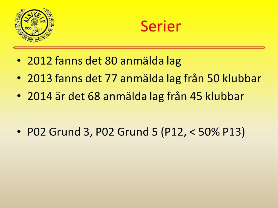 Serier 2012 fanns det 80 anmälda lag 2013 fanns det 77 anmälda lag från 50 klubbar 2014 är det 68 anmälda lag från 45 klubbar P02 Grund 3, P02 Grund 5