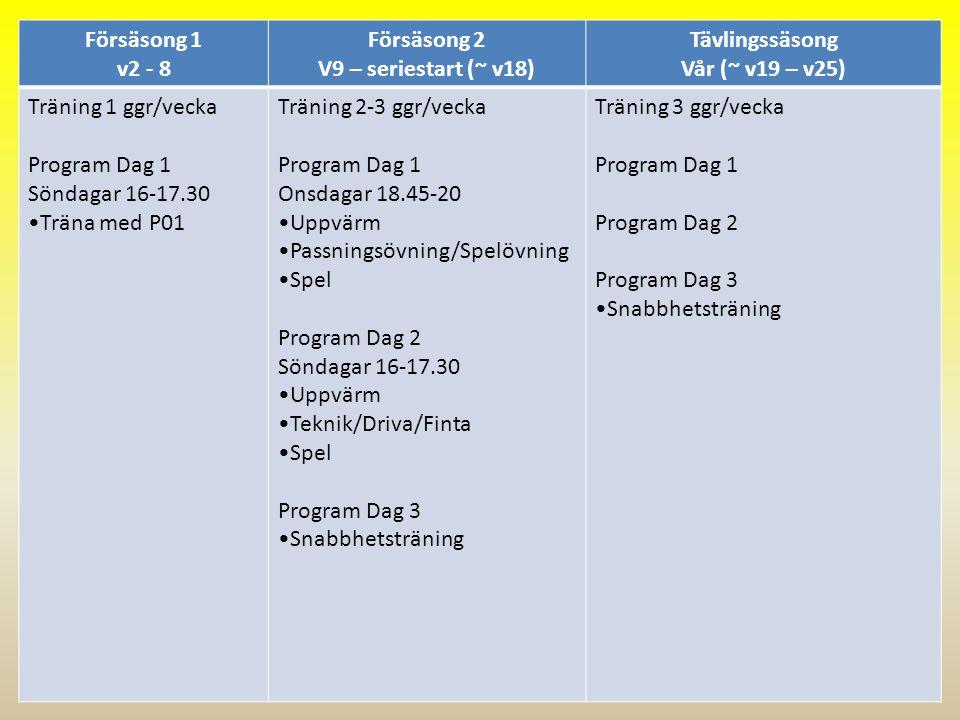 Försäsong 1 v2 - 8 Försäsong 2 V9 – seriestart (~ v18) Tävlingssäsong Vår (~ v19 – v25) Träning 1 ggr/vecka Program Dag 1 Söndagar 16-17.30 Träna med