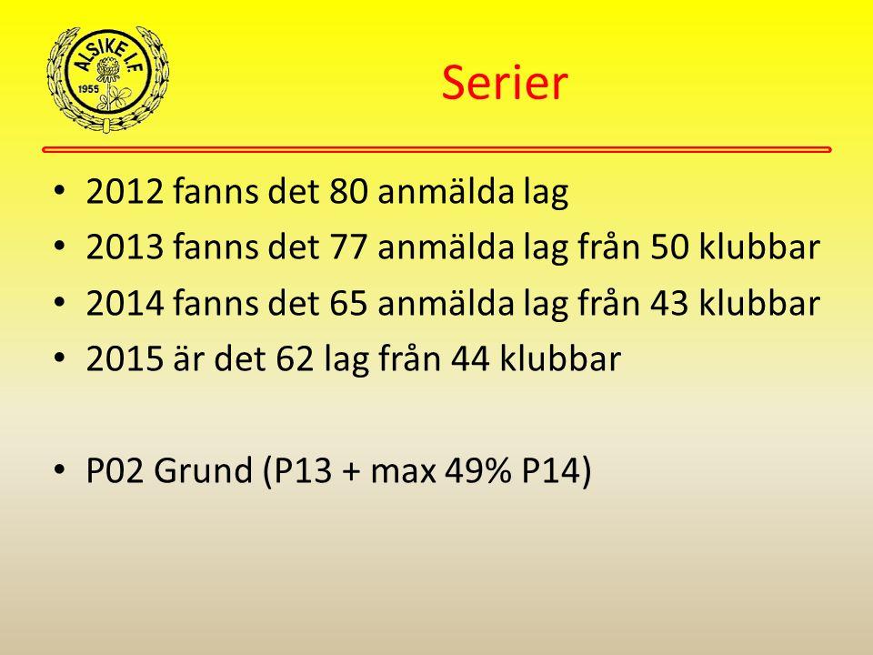 Serier 2012 fanns det 80 anmälda lag 2013 fanns det 77 anmälda lag från 50 klubbar 2014 fanns det 65 anmälda lag från 43 klubbar 2015 är det 62 lag från 44 klubbar P02 Grund (P13 + max 49% P14)