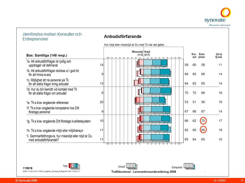 © Synovate 2008 17S-115257 Jämförelse mellan Konsulter och Entreprenörer