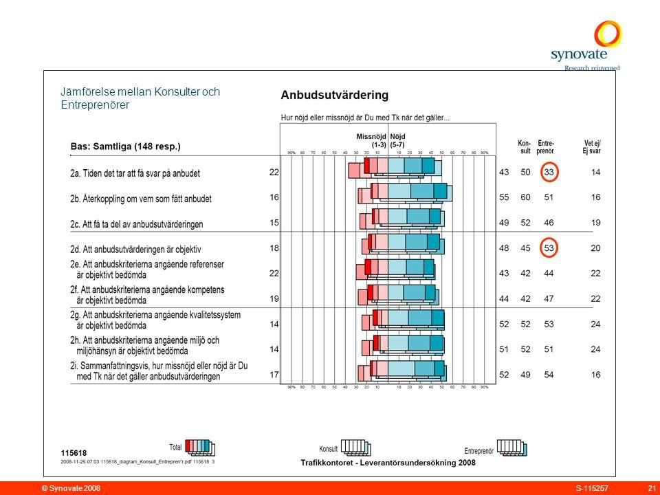 © Synovate 2008 21S-115257 Jämförelse mellan Konsulter och Entreprenörer