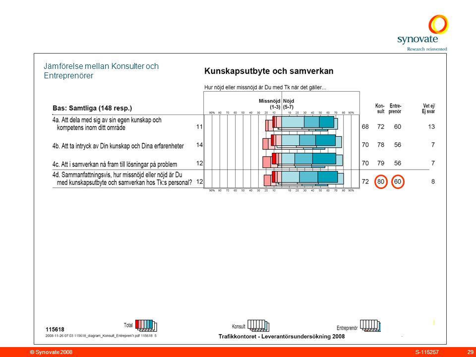 © Synovate 2008 29S-115257 Jämförelse mellan Konsulter och Entreprenörer