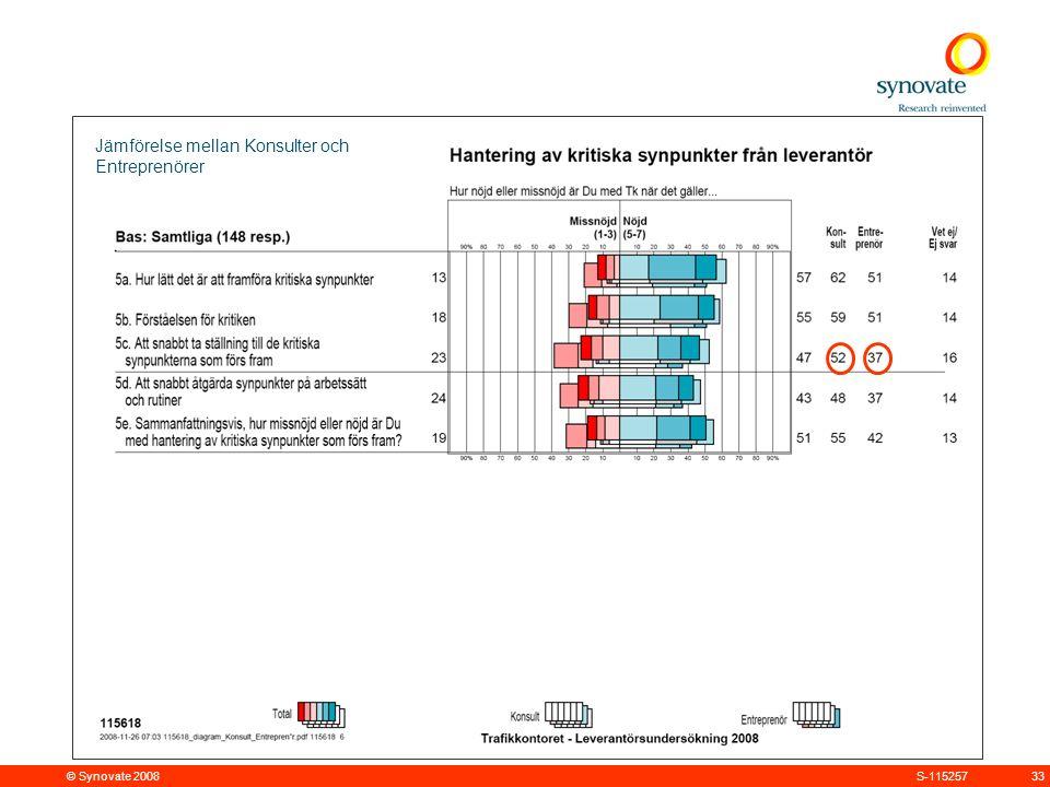 © Synovate 2008 33S-115257 Jämförelse mellan Konsulter och Entreprenörer