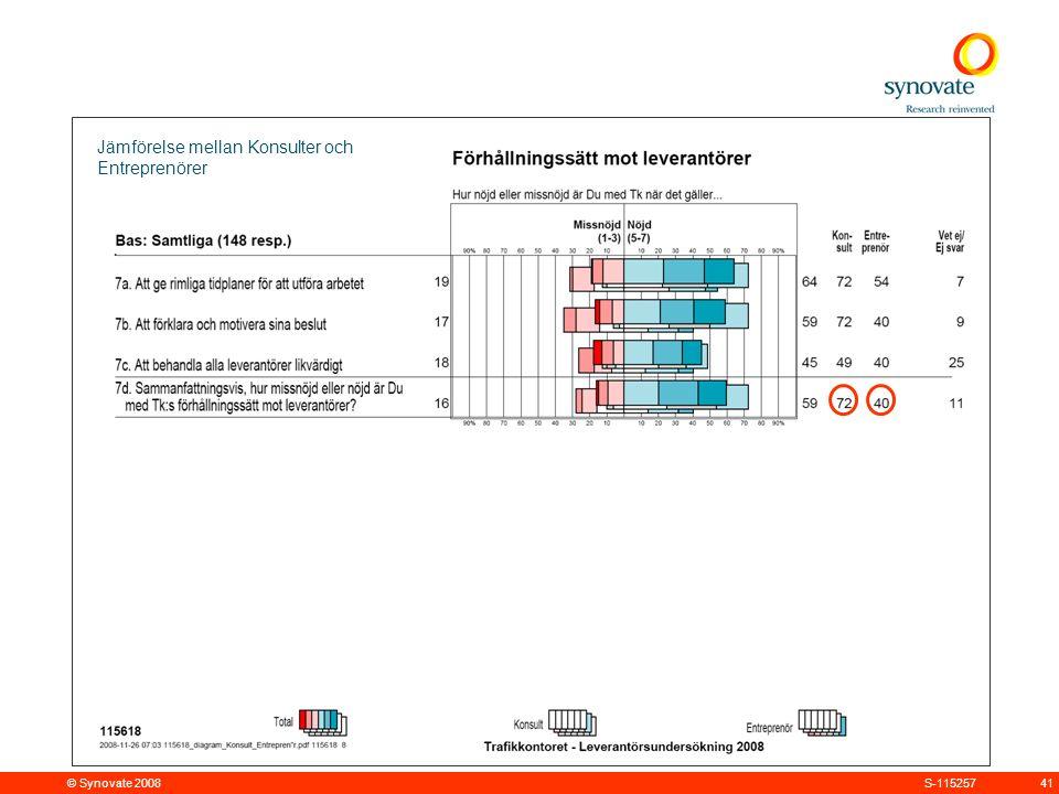 © Synovate 2008 41S-115257 Jämförelse mellan Konsulter och Entreprenörer