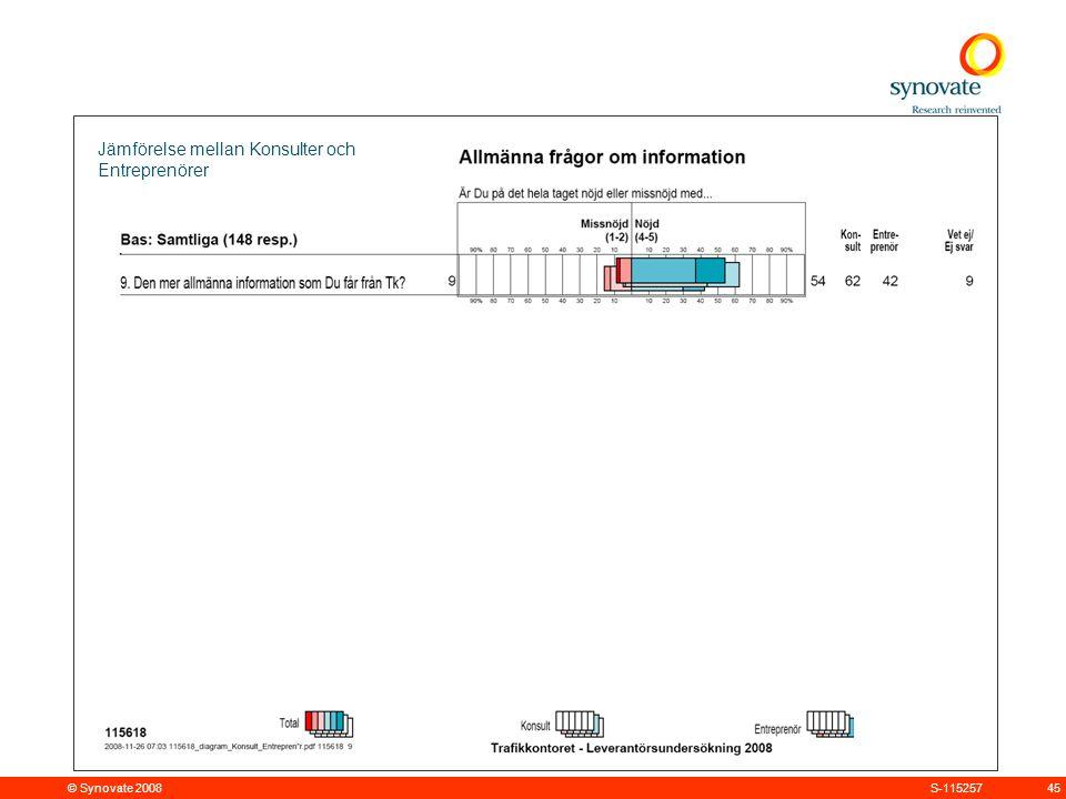 © Synovate 2008 45S-115257 Jämförelse mellan Konsulter och Entreprenörer