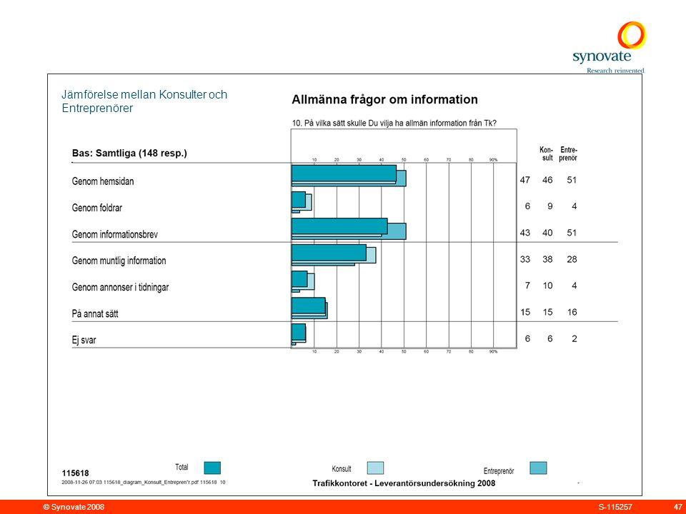 © Synovate 2008 47S-115257 Jämförelse mellan Konsulter och Entreprenörer