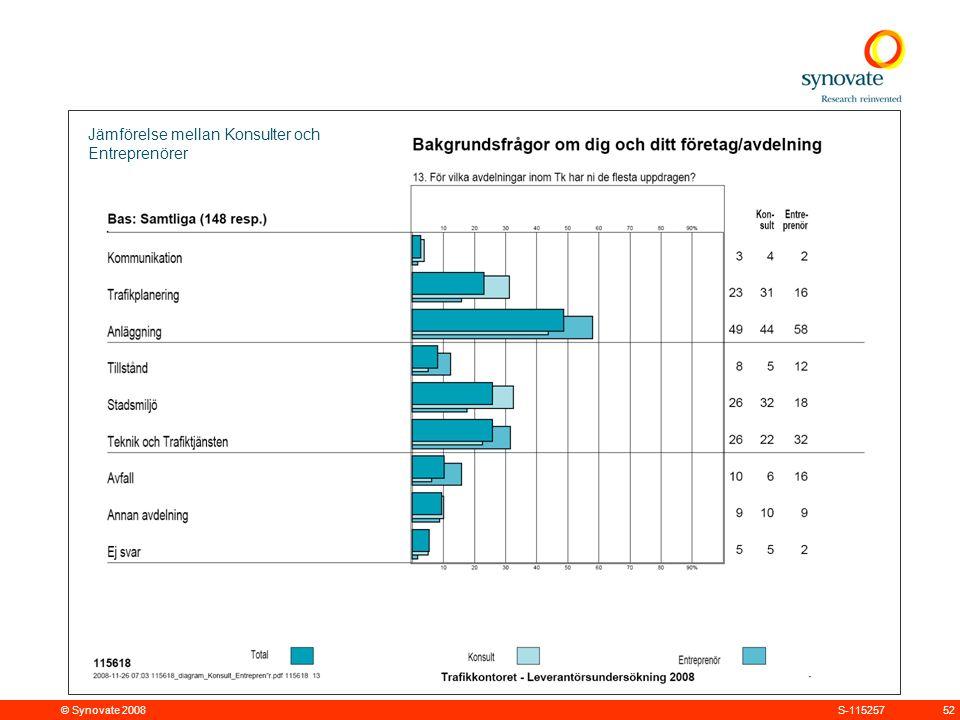 © Synovate 2008 52S-115257 Jämförelse mellan Konsulter och Entreprenörer