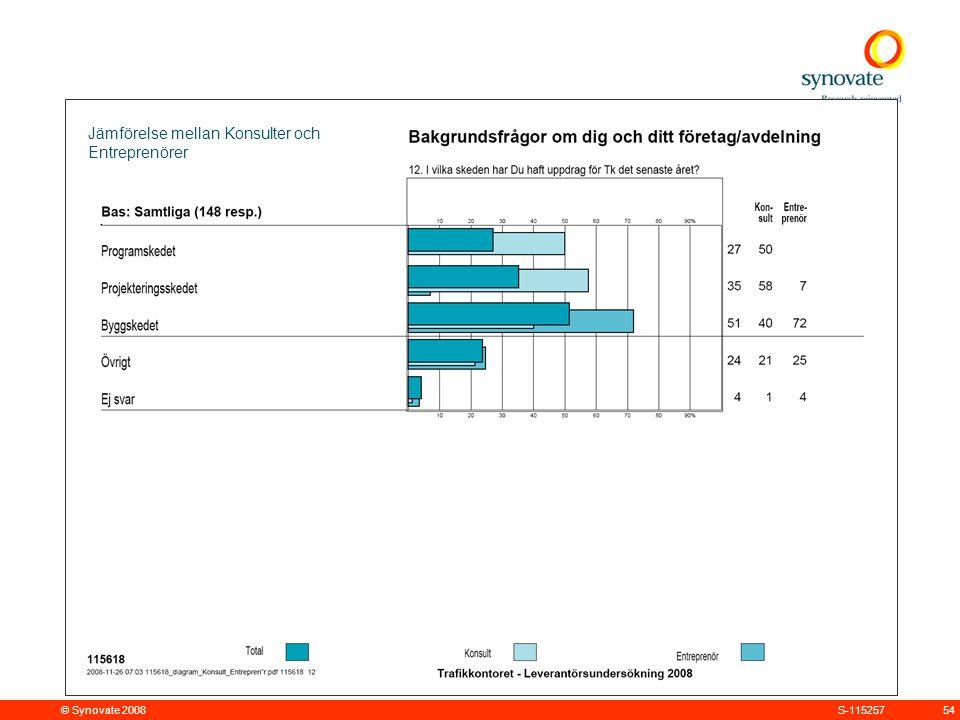 © Synovate 2008 54S-115257 Jämförelse mellan Konsulter och Entreprenörer