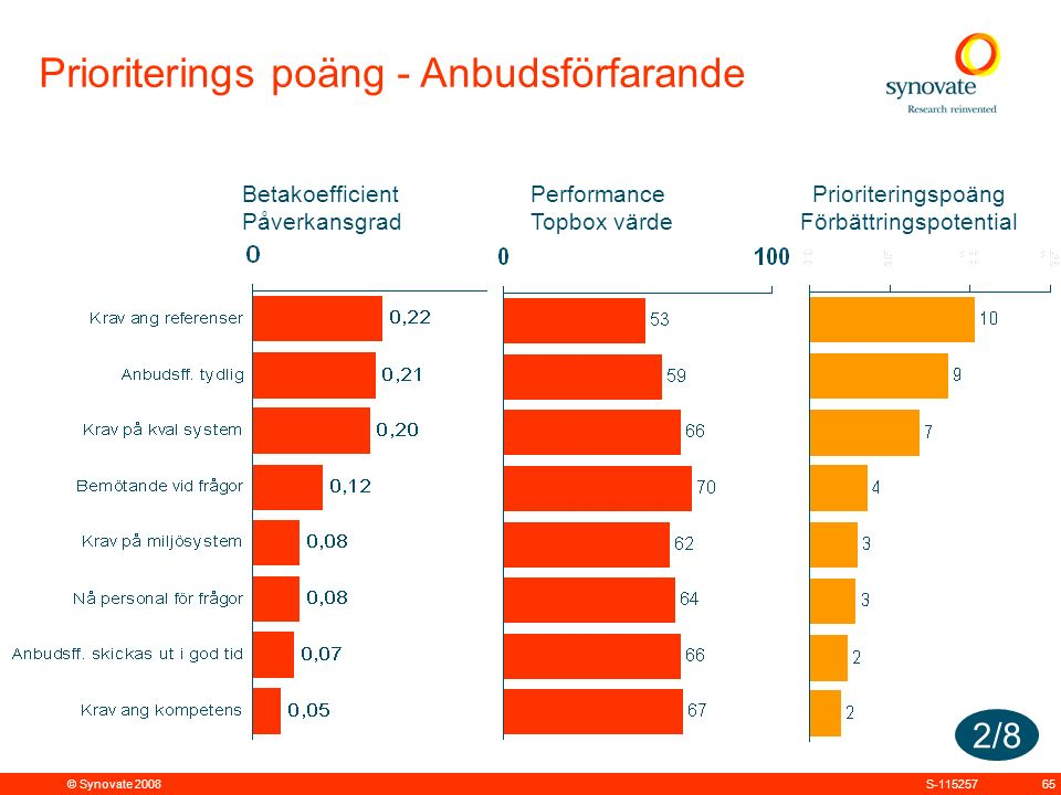 © Synovate 2008 65S-115257 Performance Topbox värde Betakoefficient Påverkansgrad Prioriteringspoäng Förbättringspotential Prioriterings poäng - Anbudsförfarande 2/8